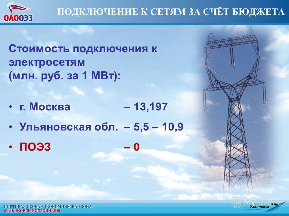 ПОДКЛЮЧЕНИЕ К СЕТЯМ ЗА СЧЁТ БЮДЖЕТА Стоимость подключения к электросетям (млн. руб. за 1 МВт): г. Москва– 13,197 Ульяновская обл.– 5,5 – 10,9 ПОЭЗ– 0