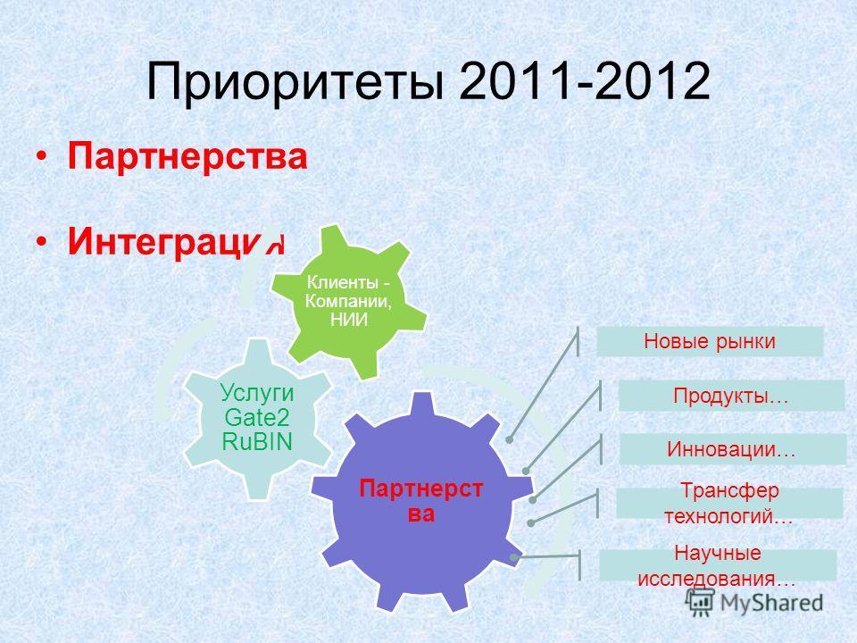 Приоритеты 2011-2012 Партнерства Интеграция Партнерст ва Услуги Gate2 RuBIN Клиенты - Компании, НИИ Новые рынки Продукты… Инновации… Трансфер технологий… Научные исследования…