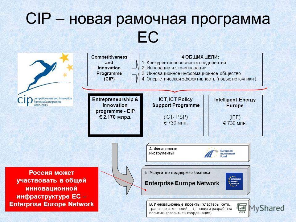 CIP – новая рамочная программа ЕС Competitiveness and Innovation Programme (CIP) 4 ОБЩИХ ЦЕЛИ: 1. Конкурентоспособность предприятий 2. Инновации и эко-инновации 3. Инновационное информационное общество 4. Энергетическая эффективность (новые источники