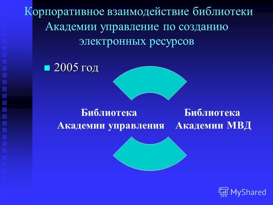 Корпоративное взаимодействие библиотеки Академии управление по созданию электронных ресурсов 2005 год 2005 год Библиотека Академии МВД Библиотека Академии управления
