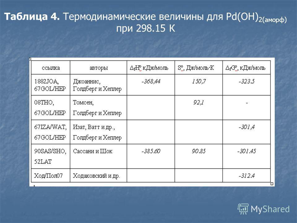 Таблица 4. Термодинамические величины для Pd(OH) 2(аморф) при 298.15 К