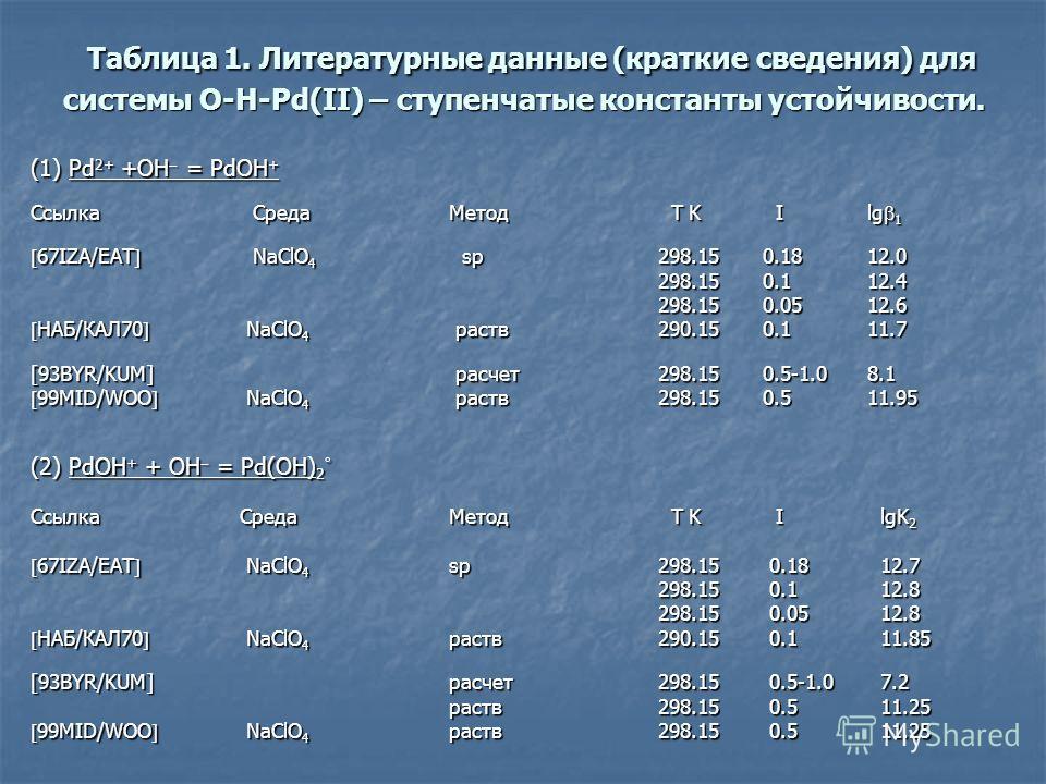 Таблица 1. Литературные данные (краткие сведения) для системы O-H-Pd(II) – ступенчатые константы устойчивости. Таблица 1. Литературные данные (краткие сведения) для системы O-H-Pd(II) – ступенчатые константы устойчивости. (1) Pd 2+ +OH = PdOH + Ссылк