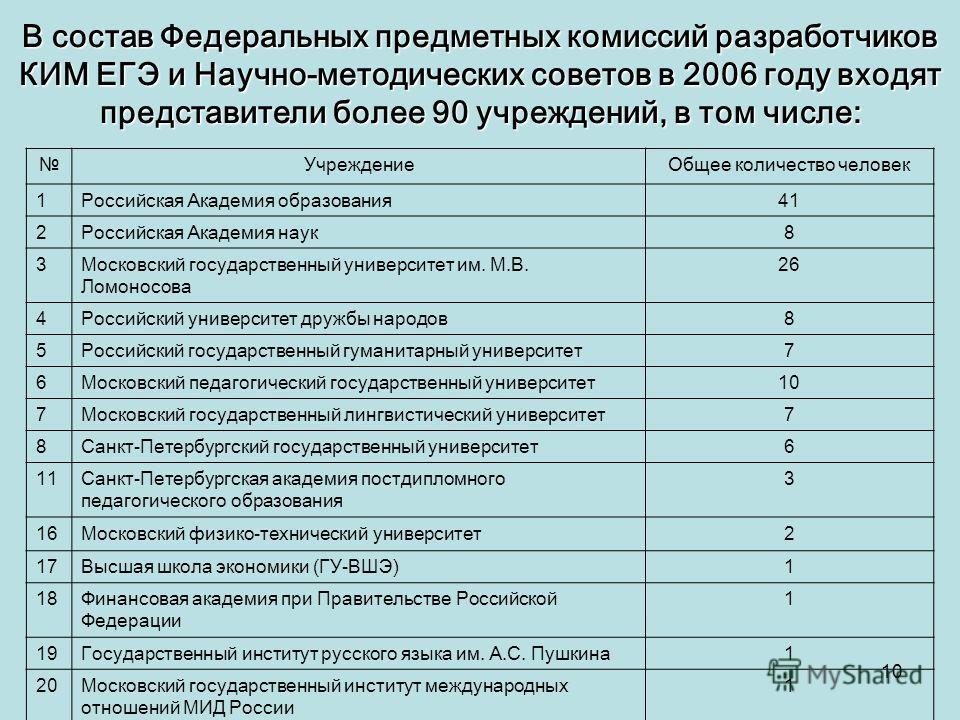 10 В состав Федеральных предметных комиссий разработчиков КИМ ЕГЭ и Научно-методических советов в 2006 году входят представители более 90 учреждений, в том числе: УчреждениеОбщее количество человек 1Российская Академия образования41 2Российская Акаде