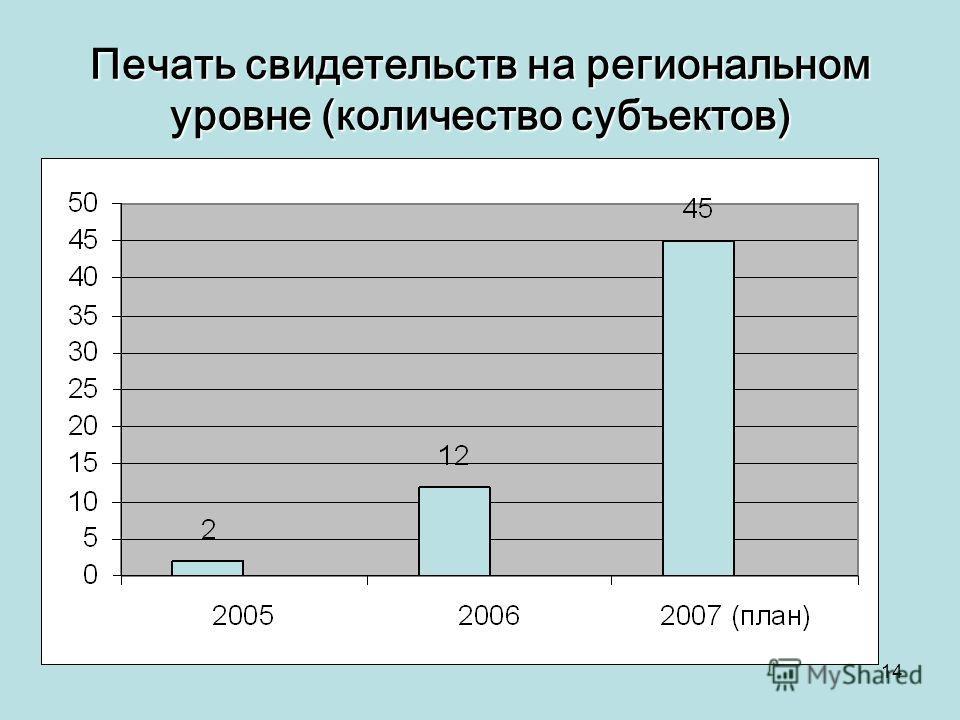 14 Печать свидетельств на региональном уровне (количество субъектов)