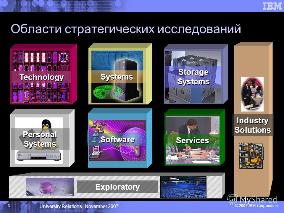 University Relations November 2007 © 2007 IBM Corporation 3 Области стратегических исследований Technology Storage Systems Personal Systems Systems Software Software Services Websphere Exploratory IndustrySolutions