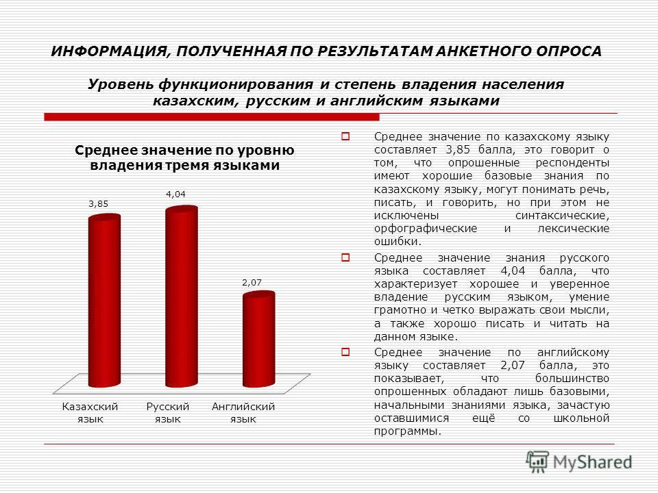Среднее значение по казахскому языку составляет 3,85 балла, это говорит о том, что опрошенные респонденты имеют хорошие базовые знания по казахскому языку, могут понимать речь, писать, и говорить, но при этом не исключены синтаксические, орфографичес