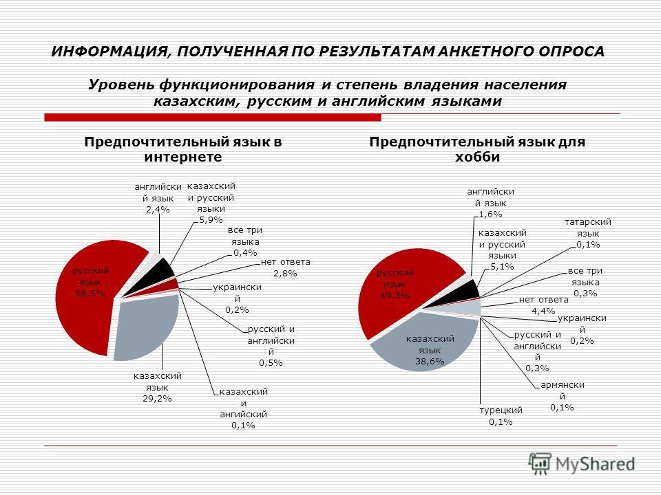 ИНФОРМАЦИЯ, ПОЛУЧЕННАЯ ПО РЕЗУЛЬТАТАМ АНКЕТНОГО ОПРОСА Уровень функционирования и степень владения населения казахским, русским и английским языками