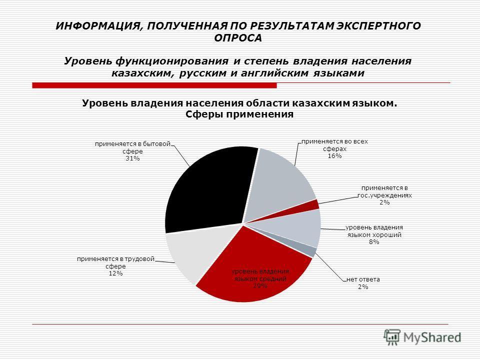 ИНФОРМАЦИЯ, ПОЛУЧЕННАЯ ПО РЕЗУЛЬТАТАМ ЭКСПЕРТНОГО ОПРОСА Уровень функционирования и степень владения населения казахским, русским и английским языками