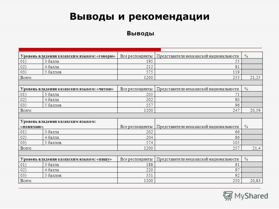 Выводы и рекомендации Выводы Уровень владения казахским языком: «говорю» Все респондентыПредставители неказахской национальности % 01)3 балла19555 02)4 балла21281 03)5 баллов575119 Всего120025521,25 Уровень владения казахским языком: «читаю» Все респ