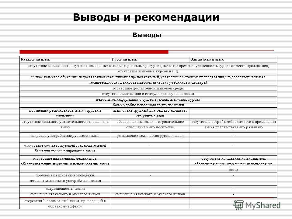 Выводы и рекомендации Выводы Казахский язык Русский языкАнглийский язык отсутствие возможности изучения языков: нехватка материальных ресурсов, нехватка времени, удаленность курсов от места проживания, отсутствие языковых курсов и т. д. низкое качест