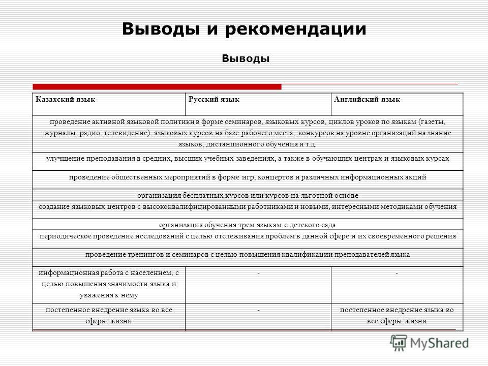 Выводы и рекомендации Выводы Казахский язык Русский языкАнглийский язык проведение активной языковой политики в форме семинаров, языковых курсов, циклов уроков по языкам (газеты, журналы, радио, телевидение), языковых курсов на базе рабочего места, к