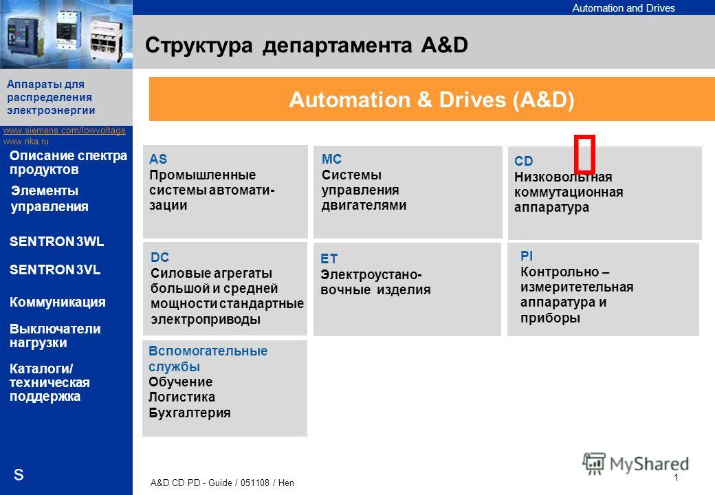 Automation and Drives www.siemens.com/lowvoltage www.nka.ru A&D CD PD - Guide / 051108 / Hen 1 Аппараты для распределения электроэнергии s Описание спектра продуктов SENTRON 3WL SENTRON 3VL Коммуникация Выключатели нагрузки Каталоги/ техническая подд