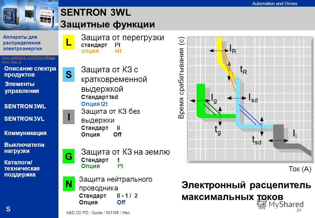 Automation and Drives www.siemens.com/lowvoltage www.nka.ru A&D CD PD - Guide / 051108 / Hen 21 Аппараты для распределения электроэнергии s Описание спектра продуктов SENTRON 3WL SENTRON 3VL Коммуникация Выключатели нагрузки Каталоги/ техническая под