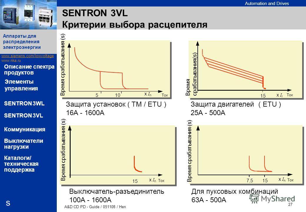 Automation and Drives www.siemens.com/lowvoltage www.nka.ru A&D CD PD - Guide / 051108 / Hen 27 Аппараты для распределения электроэнергии s Описание спектра продуктов SENTRON 3WL SENTRON 3VL Коммуникация Выключатели нагрузки Каталоги/ техническая под