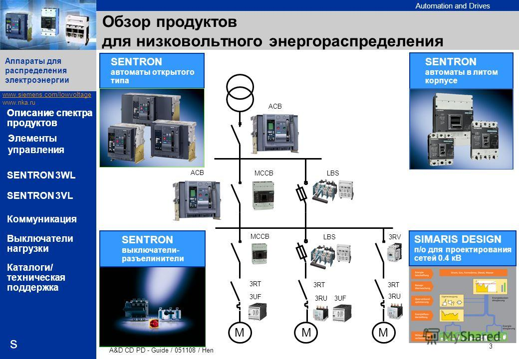 Automation and Drives www.siemens.com/lowvoltage www.nka.ru A&D CD PD - Guide / 051108 / Hen 3 Аппараты для распределения электроэнергии s Описание спектра продуктов SENTRON 3WL SENTRON 3VL Коммуникация Выключатели нагрузки Каталоги/ техническая подд