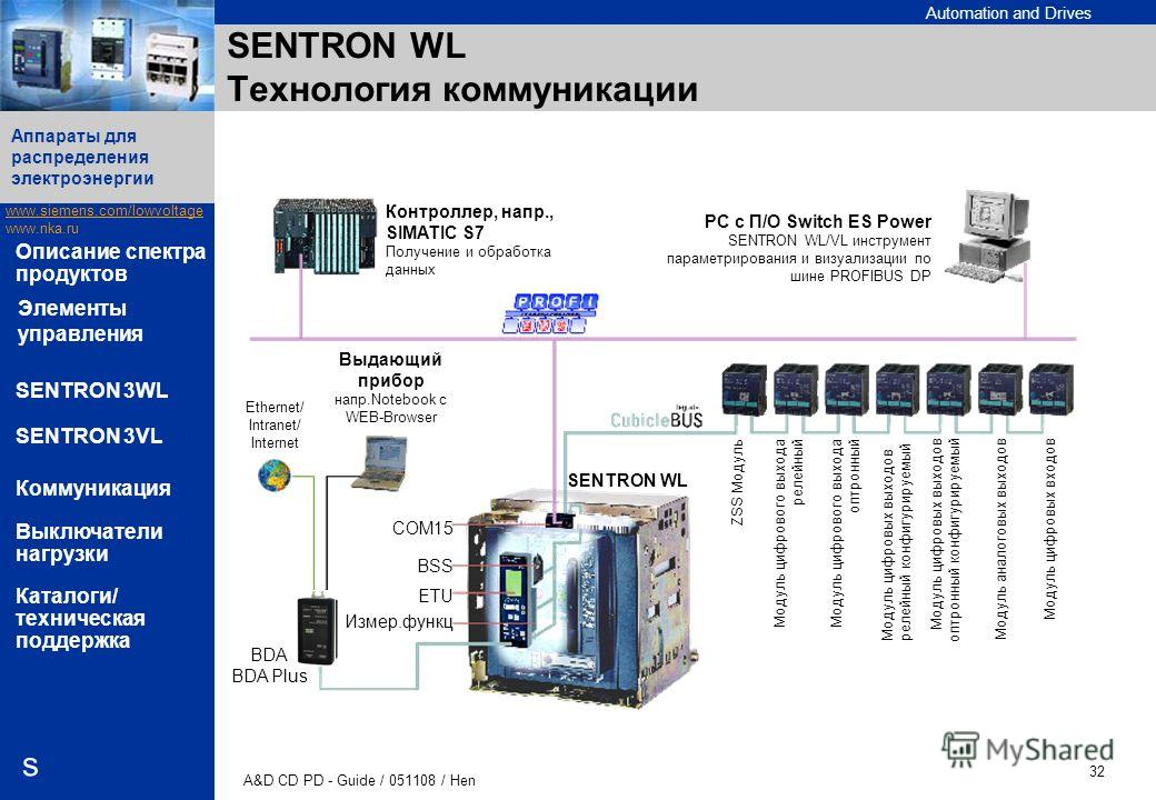 Automation and Drives www.siemens.com/lowvoltage www.nka.ru A&D CD PD - Guide / 051108 / Hen 32 Аппараты для распределения электроэнергии s Описание спектра продуктов SENTRON 3WL SENTRON 3VL Коммуникация Выключатели нагрузки Каталоги/ техническая под