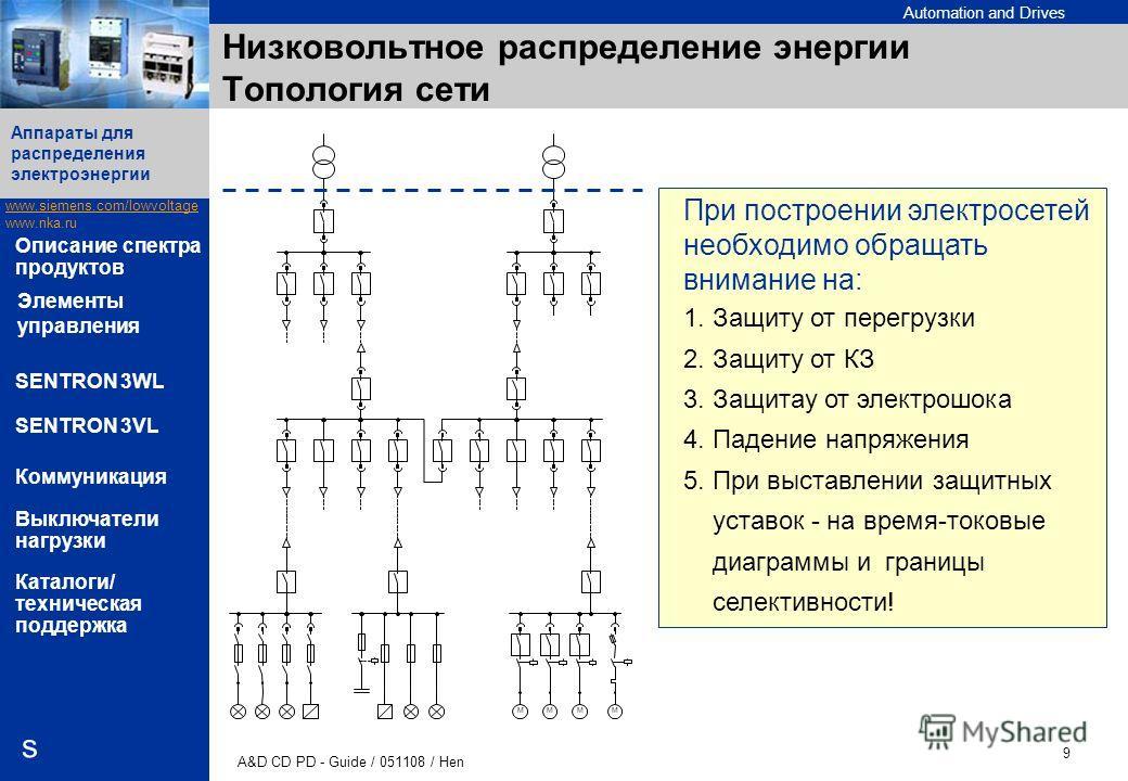 Automation and Drives www.siemens.com/lowvoltage www.nka.ru A&D CD PD - Guide / 051108 / Hen 9 Аппараты для распределения электроэнергии s Описание спектра продуктов SENTRON 3WL SENTRON 3VL Коммуникация Выключатели нагрузки Каталоги/ техническая подд