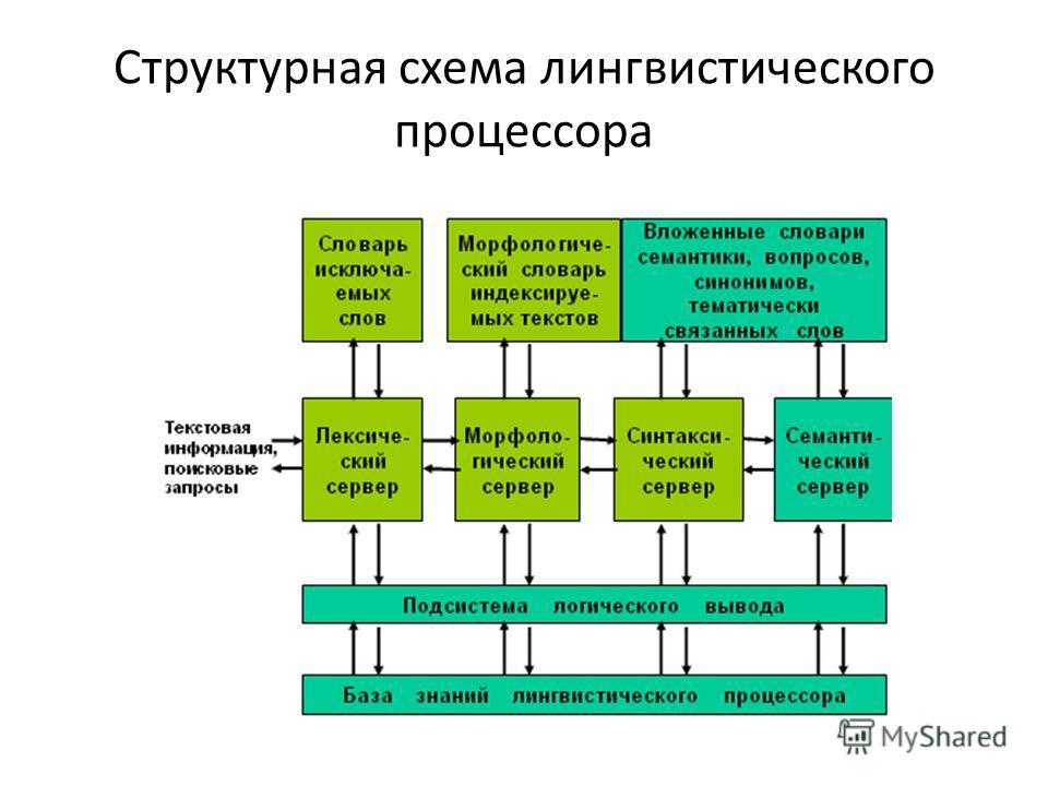 Структурная схема лингвистического процессора