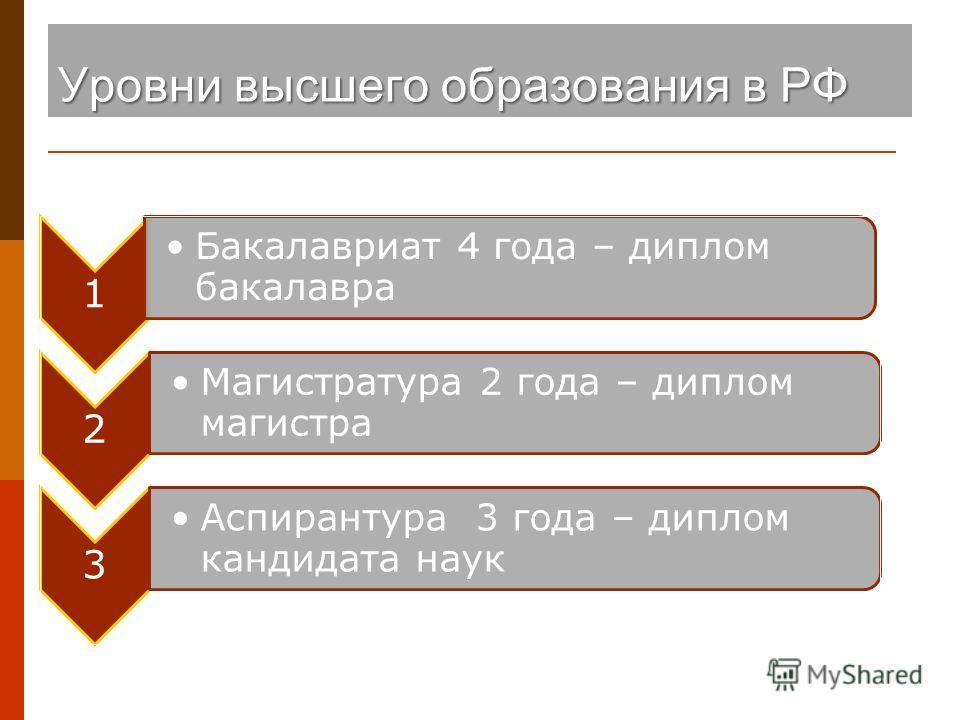 Уровни высшего образования в РФ 1 Бакалавриат 4 года – диплом бакалавра 2 Магистратура 2 года – диплом магистра 3 Аспирантура 3 года – диплом кандидата наук