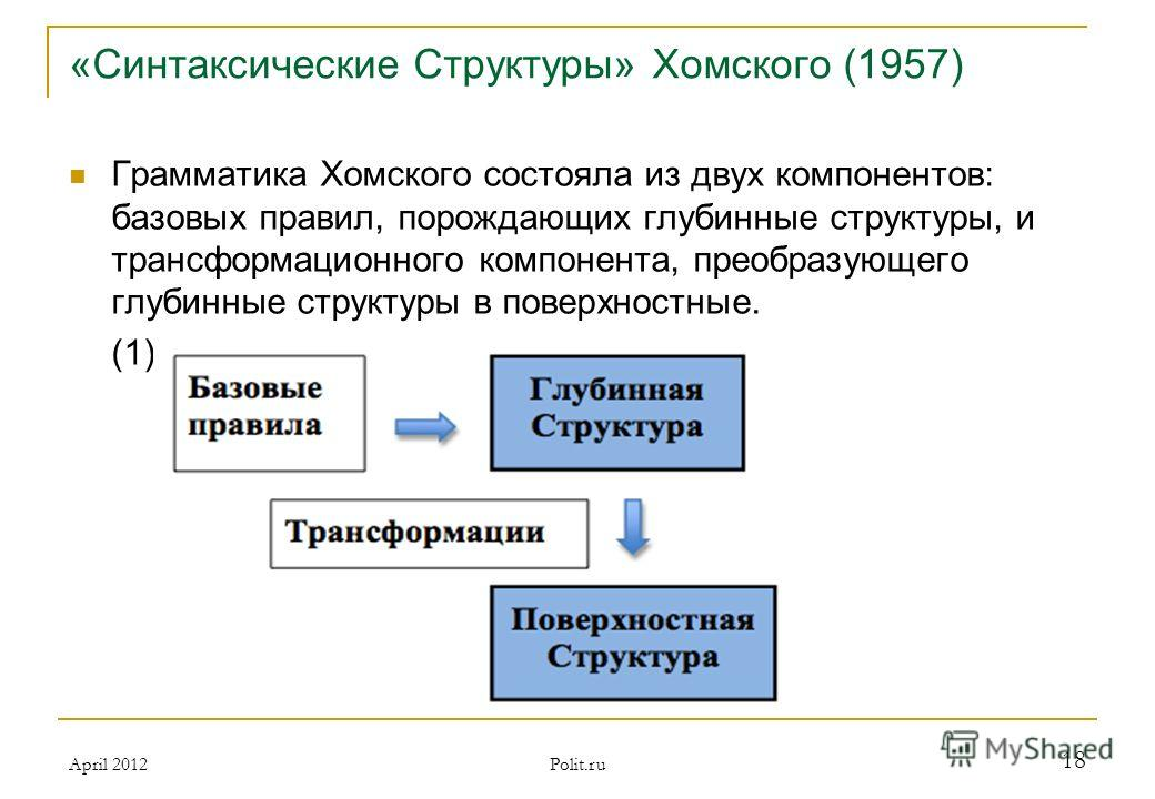 «Синтаксические Структуры» Хомского (1957) Грамматика Хомского состояла из двух компонентов: базовых правил, порождающих глубинные структуры, и трансформационного компонента, преобразующего глубинные структуры в поверхностные. (1) April 2012 Polit.ru