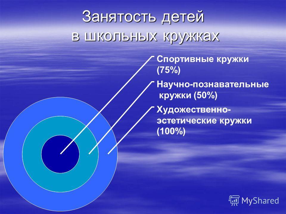 Занятость детей в школьных кружках Спортивные кружки (75%) Научно- познавательные кружки (50%) Художественно- эстетические кружки (100%)