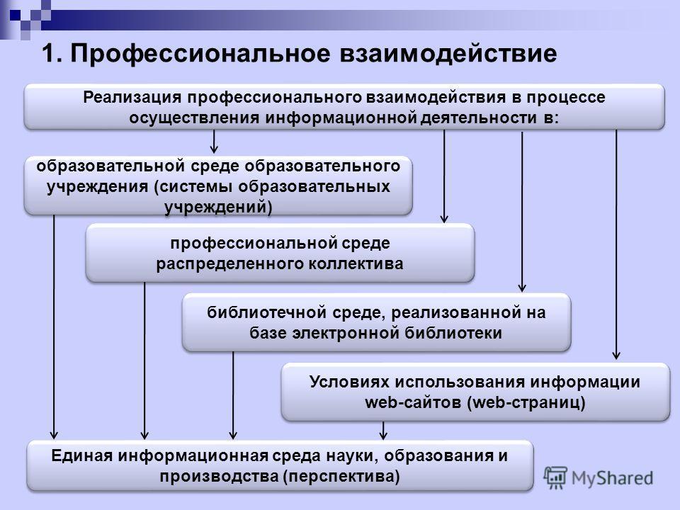 Виды информационного взаимодействия 1. Профессиональное2. Досуговое 3. Социально-психологическое