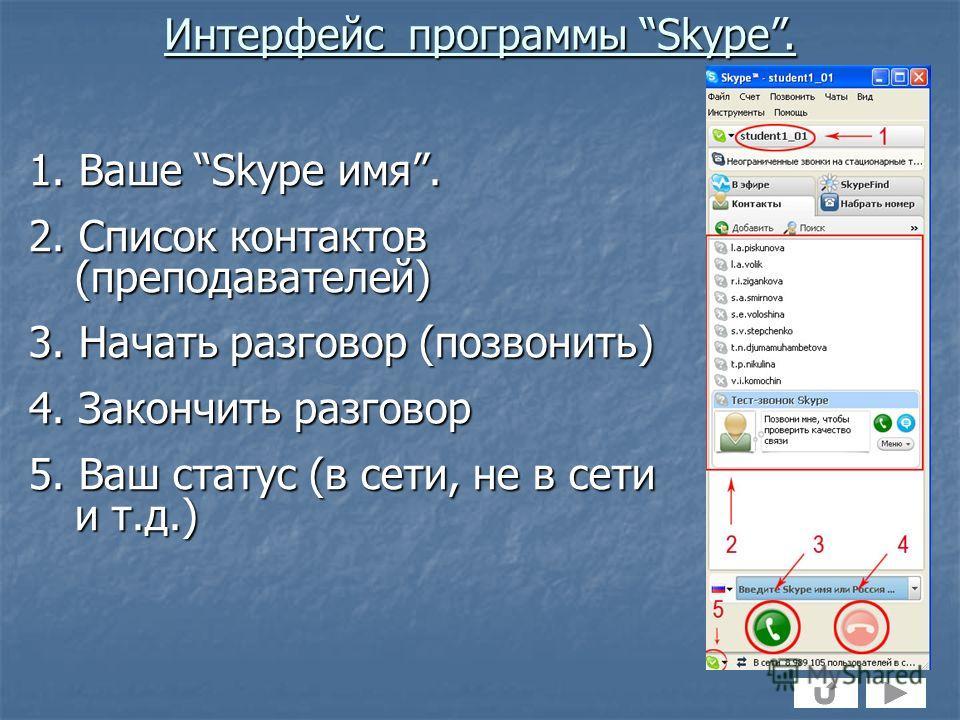 1. Ваше Skype имя. 2. Список контактов (преподавателей) 3. Начать разговор (позвонить) 4. Закончить разговор 5. Ваш статус (в сети, не в сети и т.д.) Интерфейс программы Skype.