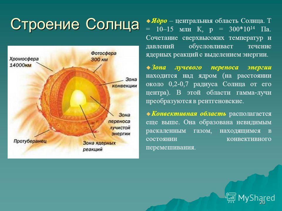 20 Строение Солнца Ядро – центральная область Солнца. T = 10–15 млн К, p = 300*10 14 Па. Сочетание сверхвысоких температур и давлений обусловливает течение ядерных реакций с выделением энергии. Зона лучевого переноса энергии находится над ядром (на р
