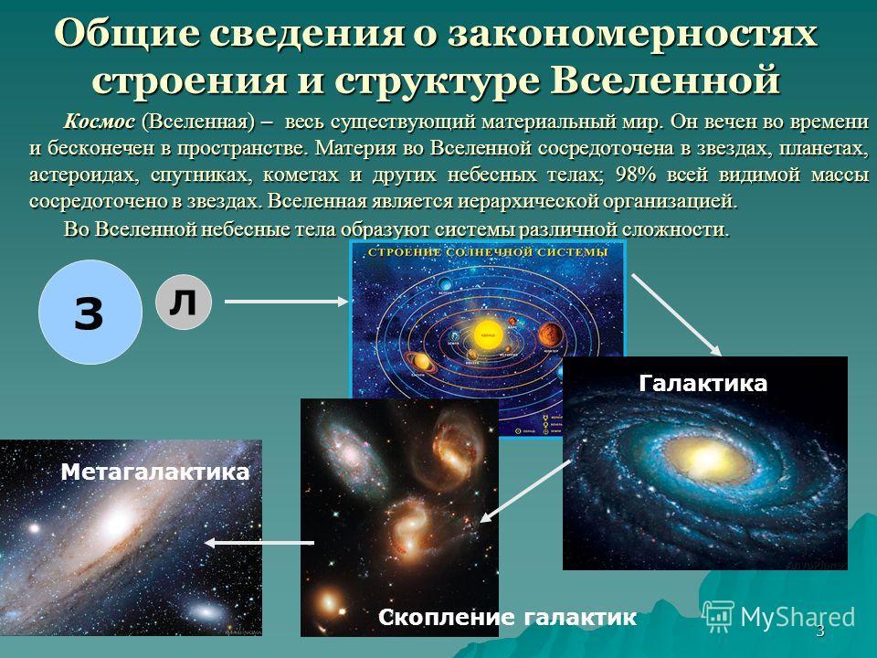 3 Общие сведения о закономерностях строения и структуре Вселенной Космос (Вселенная) – весь существующий материальный мир. Он вечен во времени и бесконечен в пространстве. Материя во Вселенной сосредоточена в звездах, планетах, астероидах, спутниках,