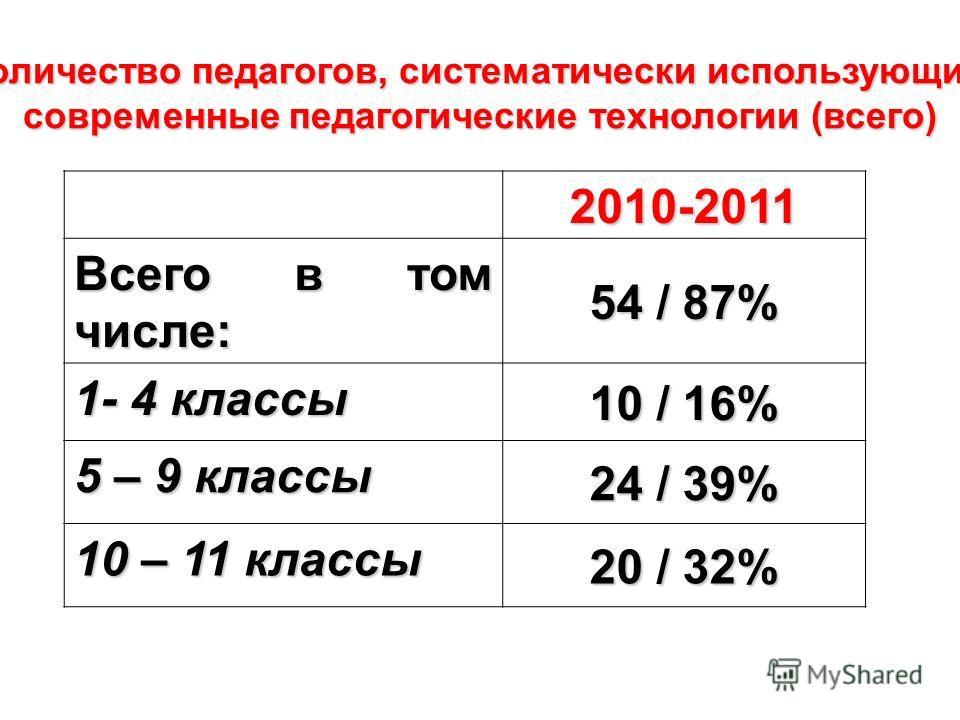 Количество педагогов, систематически использующих современные педагогические технологии (всего) 2010-2011 Всего в том числе: 54 / 87% 1- 4 классы 10 / 16% 5 – 9 классы 24 / 39% 10 – 11 классы 20 / 32%