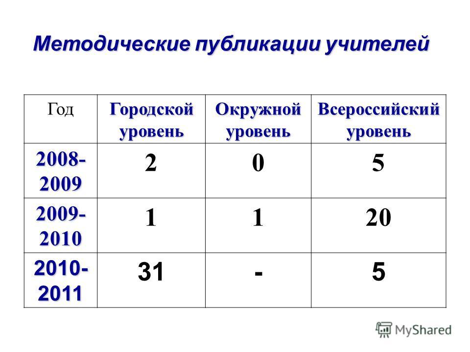 Методические публикации учителей Год Городской уровень Окружной уровень Всероссийский уровень 2008- 2009 205 2009- 2010 1120 2010- 2011 31-5