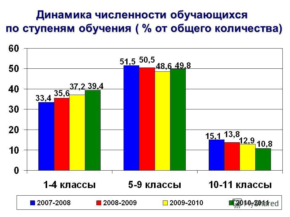 Динамика численности обучающихся по ступеням обучения ( % от общего количества)
