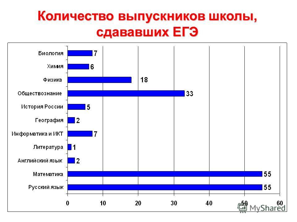 Количество выпускников школы, сдававших ЕГЭ