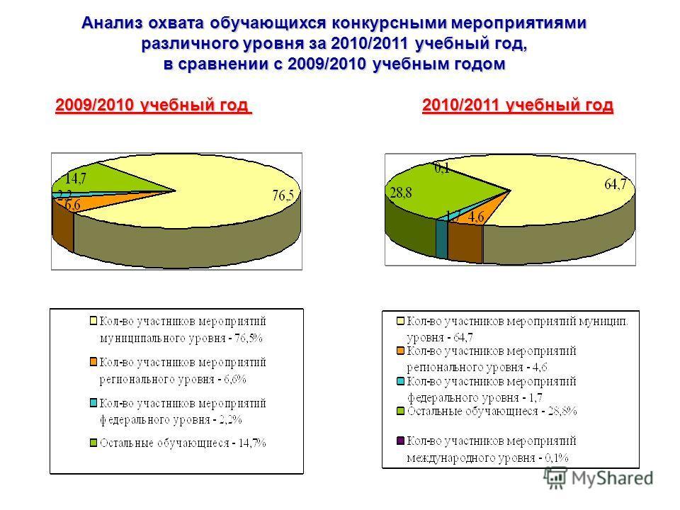 Анализ охвата обучающихся конкурсными мероприятиями различного уровня за 2010/2011 учебный год, в сравнении с 2009/2010 учебным годом 2009/2010 учебный год 2010/2011 учебный год