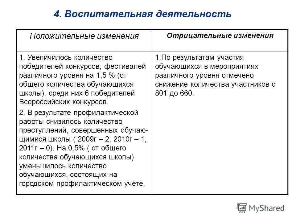 4. Воспитательная деятельность Положительные изменения Отрицательные изменения 1. Увеличилось количество победителей конкурсов, фестивалей различного уровня на 1,5 % (от общего количества обучающихся школы), среди них 6 победителей Всероссийских конк
