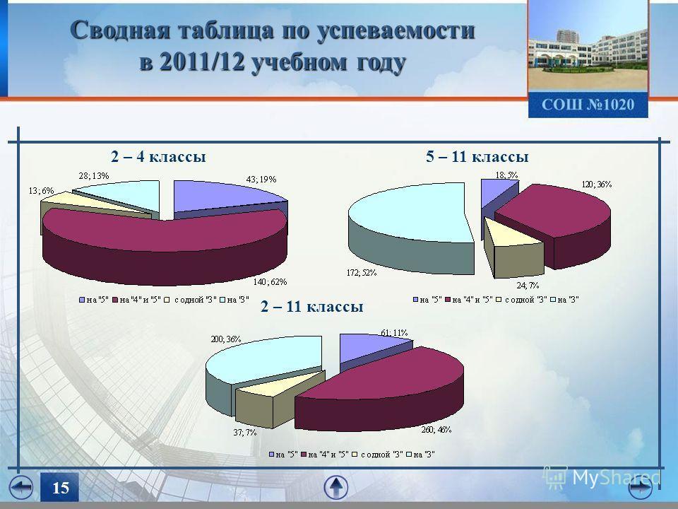 1515 Сводная таблица по успеваемости в 2011/12 учебном году 2 – 4 классы5 – 11 классы 2 – 11 классы
