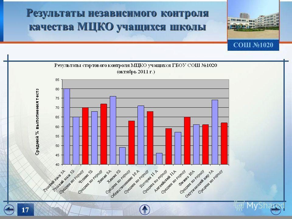 1717 Результаты независимого контроля качества МЦКО учащихся школы