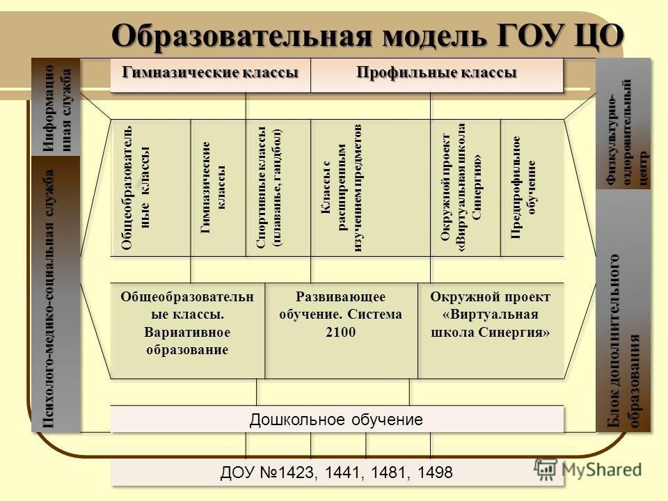 Образовательная модель ГОУ ЦО