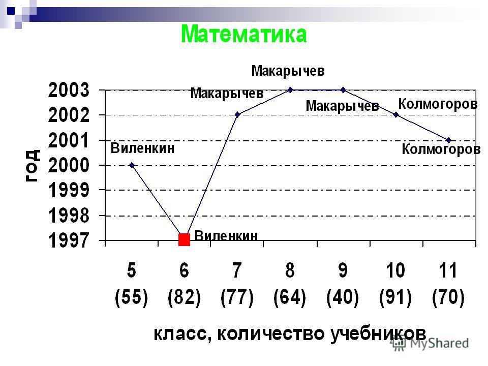 Образовательная область «Математика»