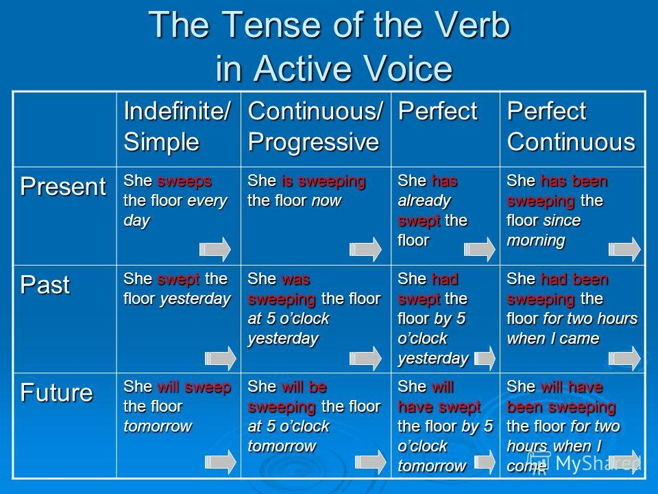 The Tense of the Verb in Active Voice Indefinite/ Simple Continuous/ Progressive Perfect Perfect Continuous Present She sweeps the floor every day She is sweeping the floor now She has already swept the floor She has been sweeping the floor since mor