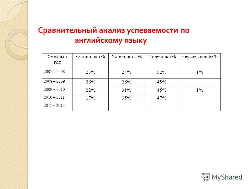 Сравнительный анализ успеваемости по английскому языку Учебный год Отличники %Хорошисты %Троечники %Неуспевающие % 2007 – 2008 23%24%52%1% 2008 – 2009 26% 48% 2009 – 2010 22%31%45%1% 2010 – 2011 17%35%47% 2011 – 2012