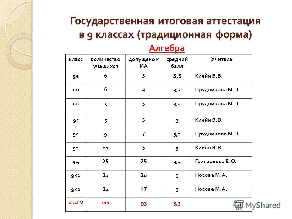 Государственная итоговая аттестация в 9 классах ( традиционная форма ) Алгебра классколичество учащихся допущено к ИА средний балл Учитель 9а9а 653,6 Клейн В. В. 9б9б 643,7 Прудникова М. П. 9в9в 553,4 Прудникова М. П. 9г9г 553 Клейн В. В. 9е9е 973,2