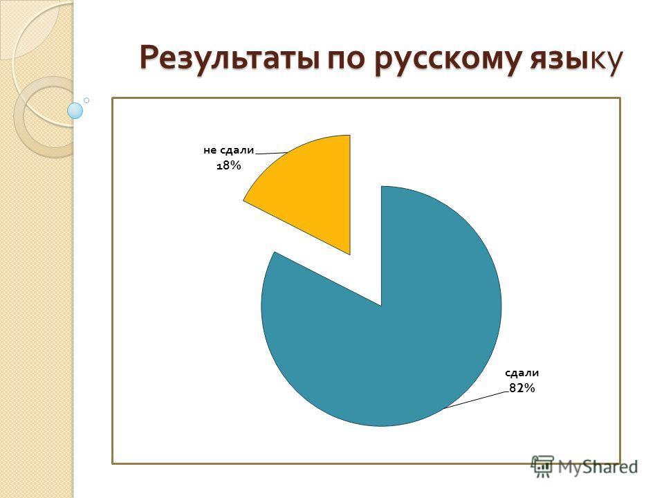Результаты по русскому языку