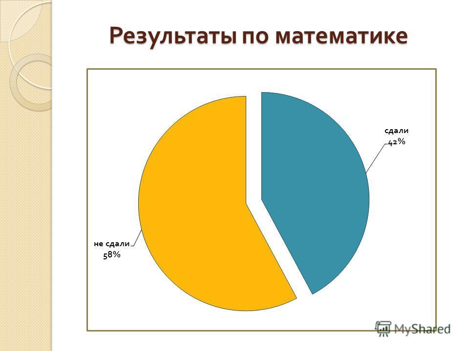 Результаты по математике