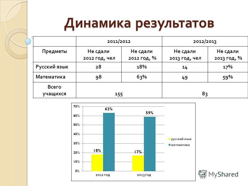 Динамика результатов 2011/20122012/2013 ПредметыНе сдали 2012 год, чел Не сдали 2012 год, % Не сдали 2013 год, чел Не сдали 2013 год, % Русский язык 2818%1417% Математика 9863%4959% Всего учащихся 15583