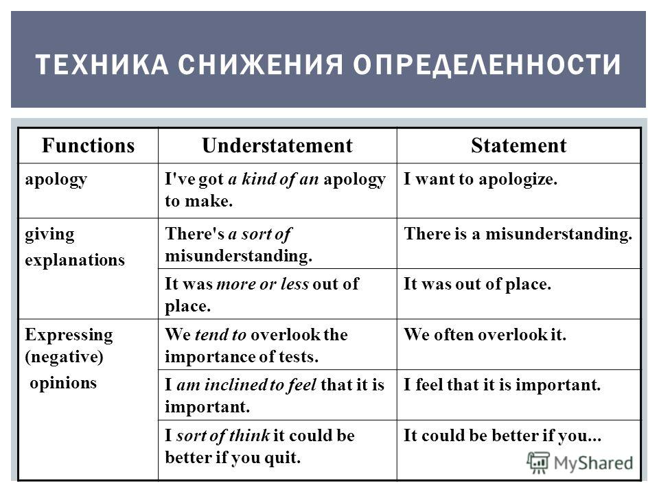 ТЕХНИКА СНИЖЕНИЯ ОПРЕДЕЛЕННОСТИ FunctionsUnderstatementStatement apologyI've got a kind of an apology to make. I want to apologize. giving explanations There's a sort of misunderstanding. There is a misunderstanding. It was more or less out of place.