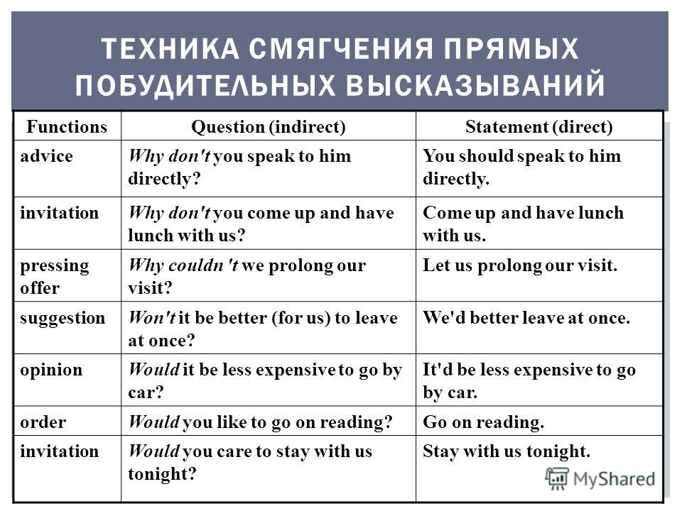 ТЕХНИКА СМЯГЧЕНИЯ ПРЯМЫХ ПОБУДИТЕЛЬНЫХ ВЫСКАЗЫВАНИЙ FunctionsQuestion (indirect)Statement (direct) adviceWhy don't you speak to him directly? You should speak to him directly. invitationWhy don't you come up and have lunch with us? Come up and have l