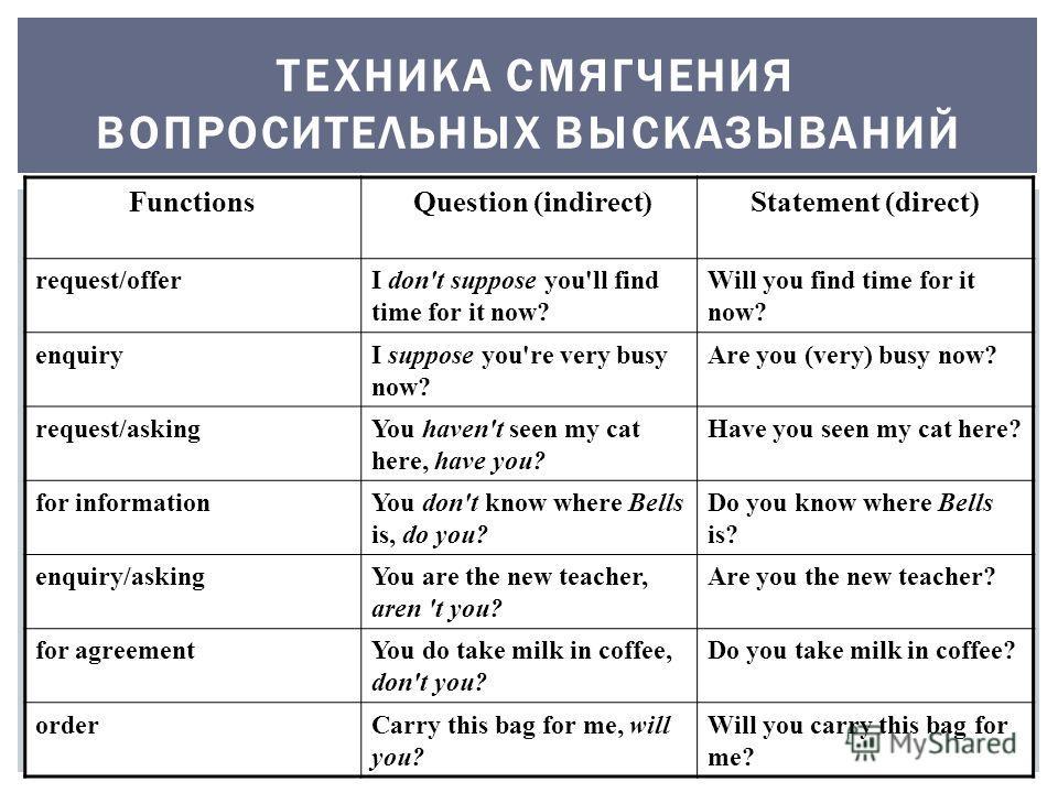 ТЕХНИКА СМЯГЧЕНИЯ ВОПРОСИТЕЛЬНЫХ ВЫСКАЗЫВАНИЙ Functions Question (indirect)Statement (direct) request/offerI don't suppose you'll find time for it now? Will you find time for it now? enquiryI suppose you're very busy now? Are you (very) busy now? req