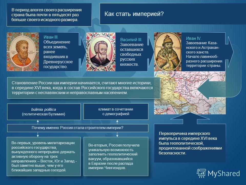Иван IV. Завоевание Каза- нского и Астрахан- ского ханств. Начало лавинооб- разного расширения территории страны. Как стать империей? В период апогея своего расширения страна была почти в пятьдесят раз больше своего исходного размера. Иван III. Объед