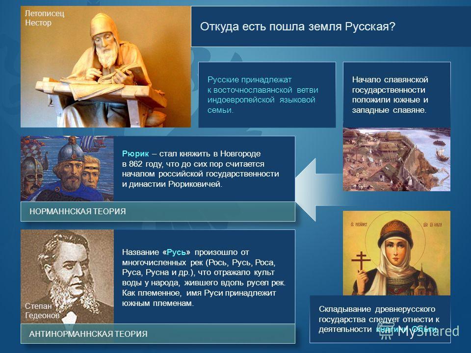 Откуда есть пошла земля Русская? Русские принадлежат к восточнославянской ветви индоевропейской языковой семьи. Начало славянской государственности положили южные и западные славяне. Летописец Нестор Рюрик – стал княжить в Новгороде в 862 году, что д